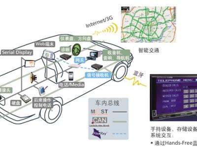 东软车载通信系统