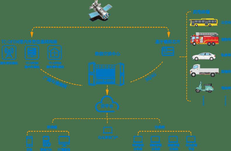 车联监控网管理系统