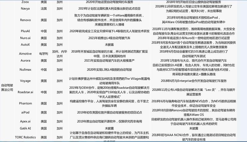 中美自动驾驶路测牌照大对比:中国本土企业占九成,美国一半是国外企业