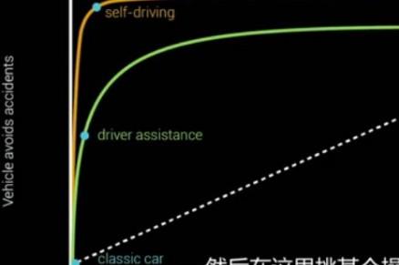 无人驾驶汽车是如何看清路况的