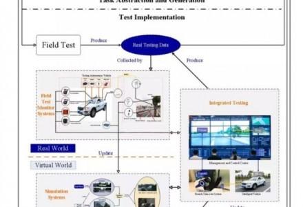 我国测试和验证无人车对复杂交通场景的理解和行驶决策能力