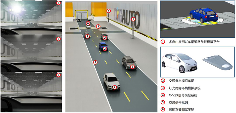 如何对自动驾驶技术的进行全面检验?