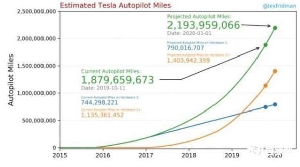 特斯拉的2020年自动驾驶大餐