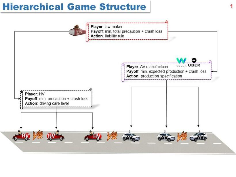 哥伦比亚大学利用博弈论 量化自动驾驶汽车与人类驾驶员事故责任