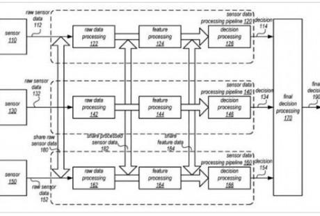 苹果自动驾驶技术新专利:多个传感器做最佳决策