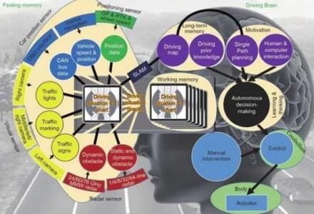 基于驾驶脑的智能驾驶车辆硬件平台架构