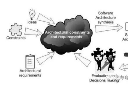 自动驾驶研发中的软件架构问题