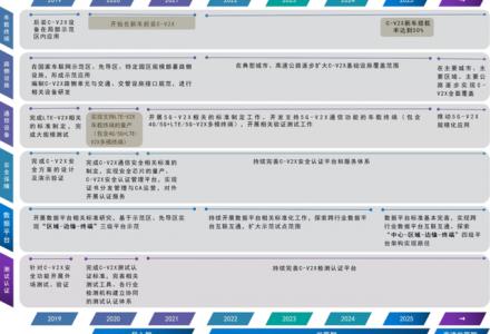 一文详解自动驾驶V2X车联网技术