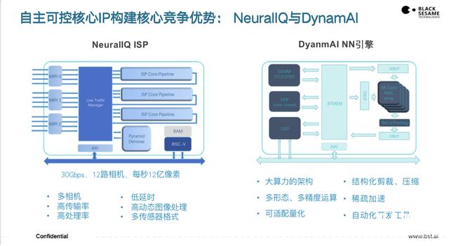 黑芝麻智能杨宇欣:自动驾驶计算芯片的突围之径